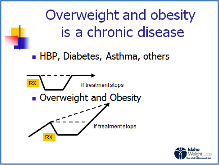 overweight and obesity chronic